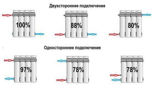 Эффективность радиаторов