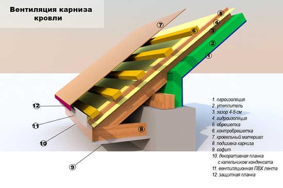 как сделать вентялиционный зазор на крыше