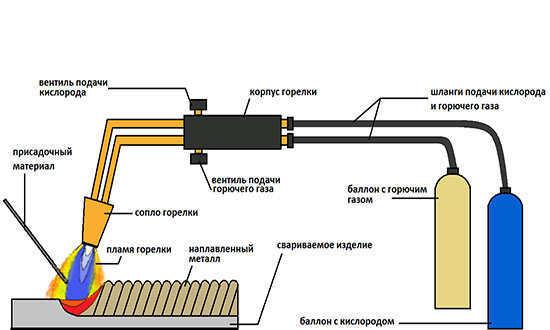 использование сварочного газа